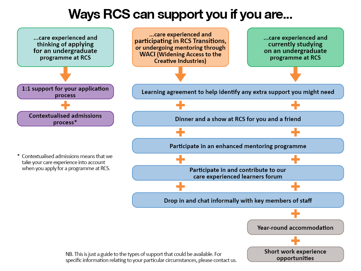 Flowchart of support available to care experienced applicants/students.